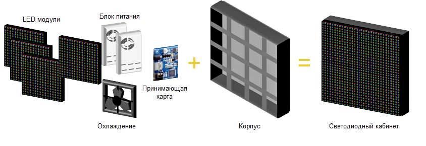 Светодиодные модули в Волгограде